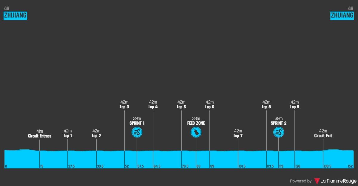 Höhenprofil Tour of China I 2019 - Etappe 4