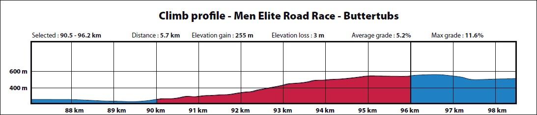 Höhenprofil Straßen-WM 2019 - Straßenrennen Männer Elite, Buttertubs Summit