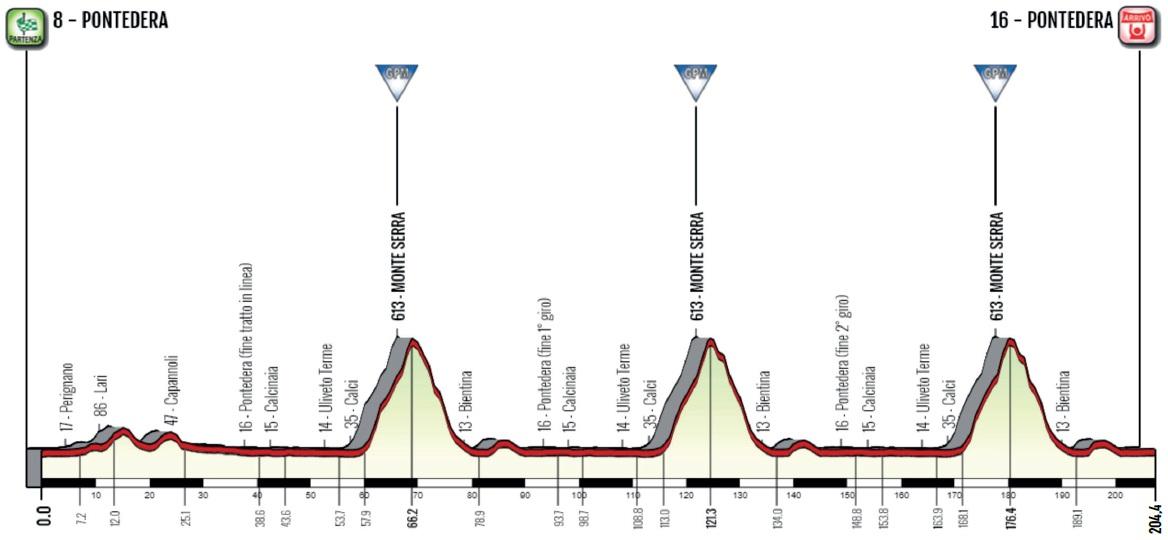 Höhenprofil Giro della Toscana - Memorial Alfredo Martini 2019