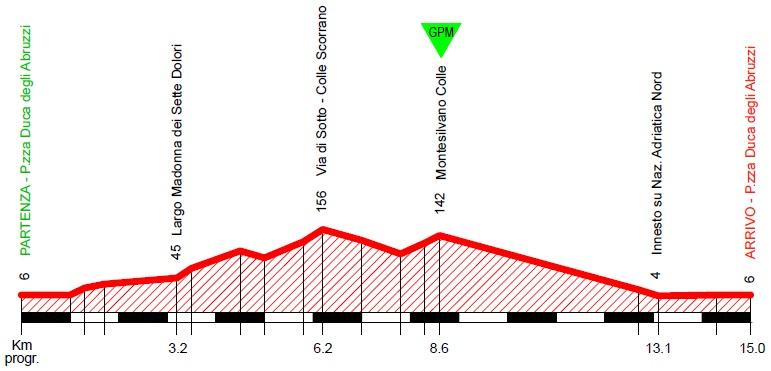 Höhenprofil Trofeo Matteotti 2019