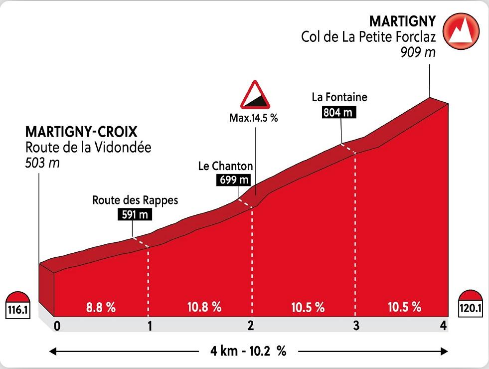Straßen-Weltmeisterschaft 2020 in Aigle-Martigny: Profil vom Anstieg auf den Col de la Petite Forclaz