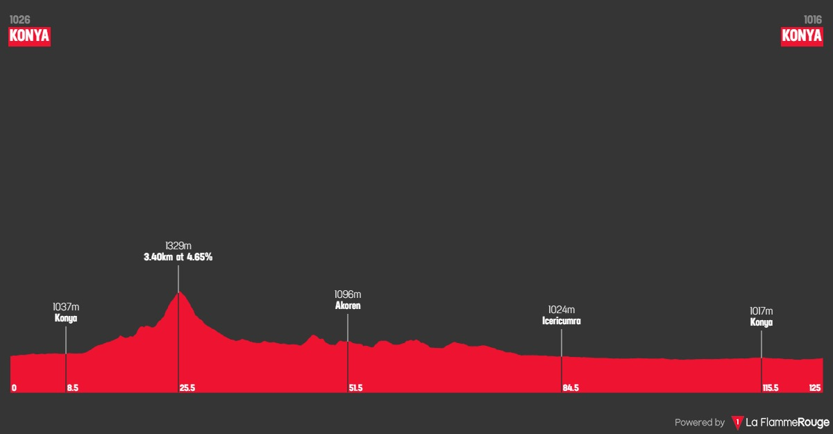 Höhenprofil Konya Tour of Mevlana 2019 - Etappe 1