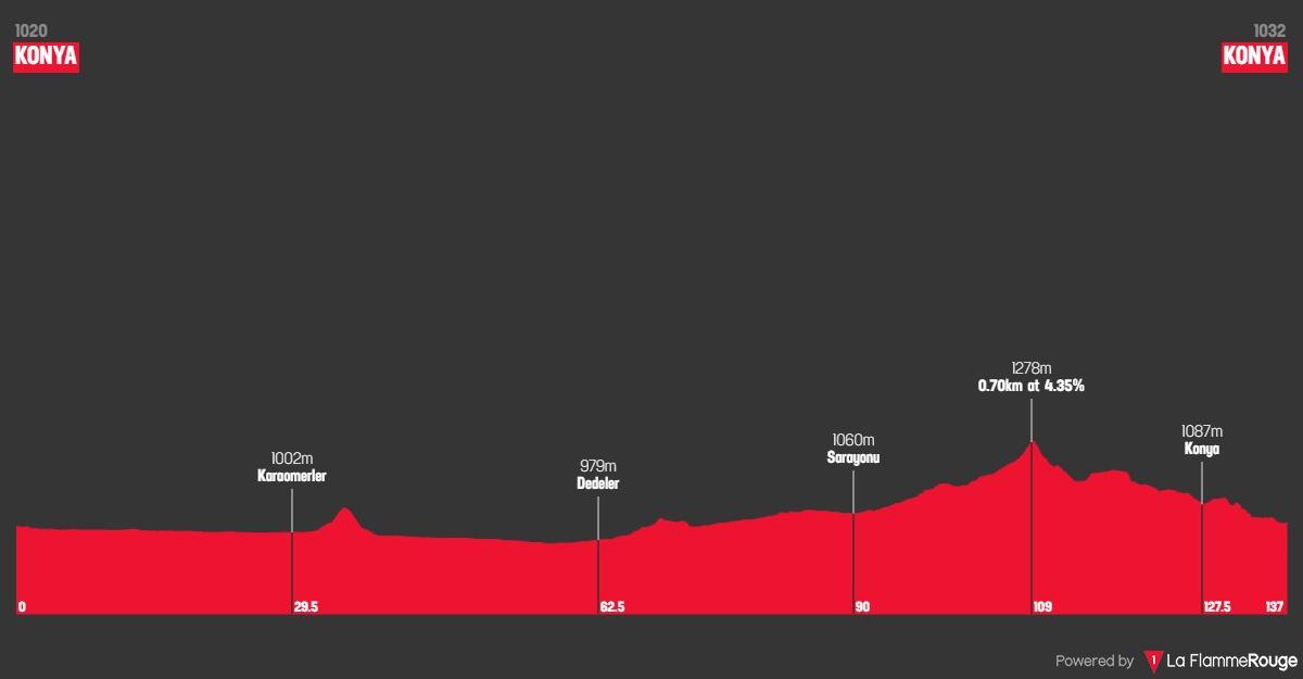 Höhenprofil Konya Tour of Mevlana 2019 - Etappe 2
