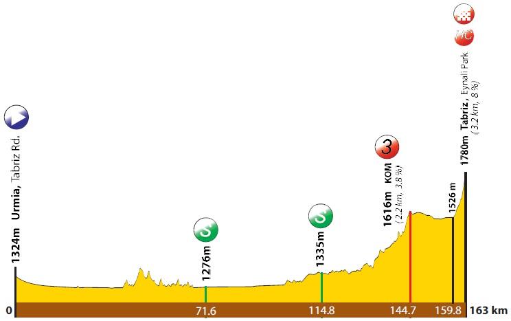Höhenprofil Tour of Iran (Azarbaijan) 2019 - Etappe 3