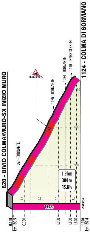 Höhenprofil Il Lombardia 2019, Muro di Sormano