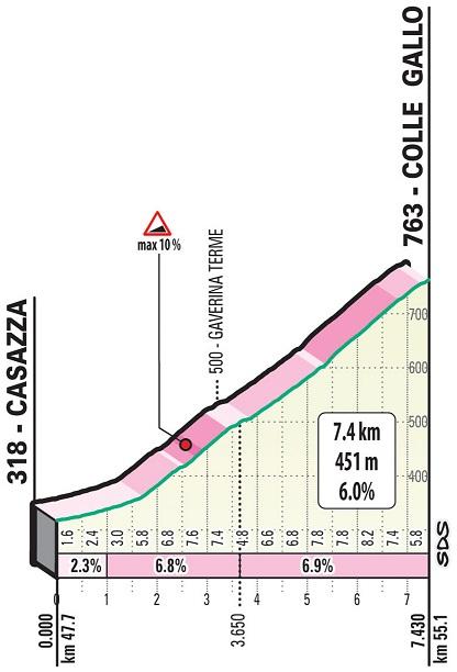 Höhenprofil Il Lombardia 2019, Colle Gallo