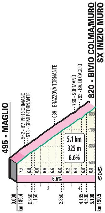 Höhenprofil Il Lombardia 2019, Colma di Sormano