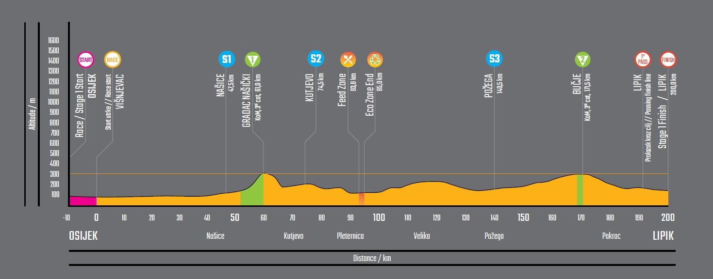Höhenprofil CRO Race 2019 - Etappe 1