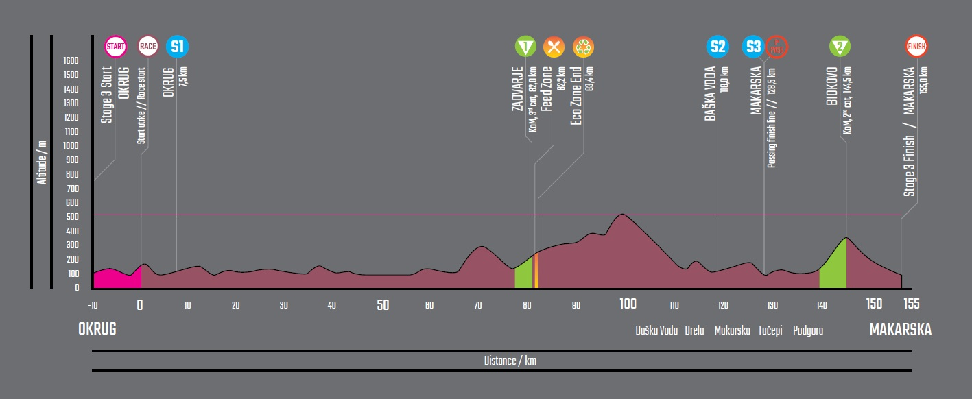Höhenprofil CRO Race 2019 - Etappe 3