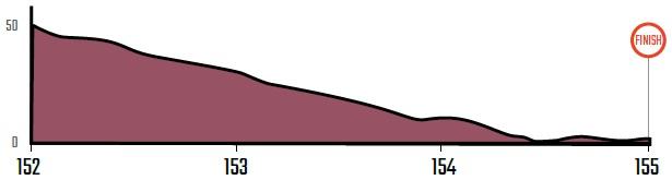Höhenprofil CRO Race 2019 - Etappe 3, letzte 3 km