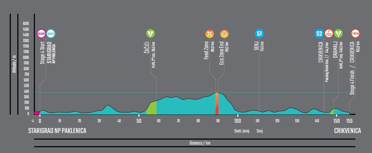 Höhenprofil CRO Race 2019 - Etappe 4