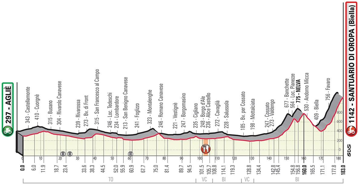 Höhenprofil Gran Piemonte 2019