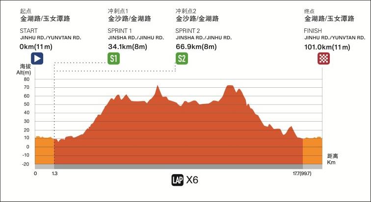 Höhenprofil Tour of Taihu Lake 2019 - Etappe 2