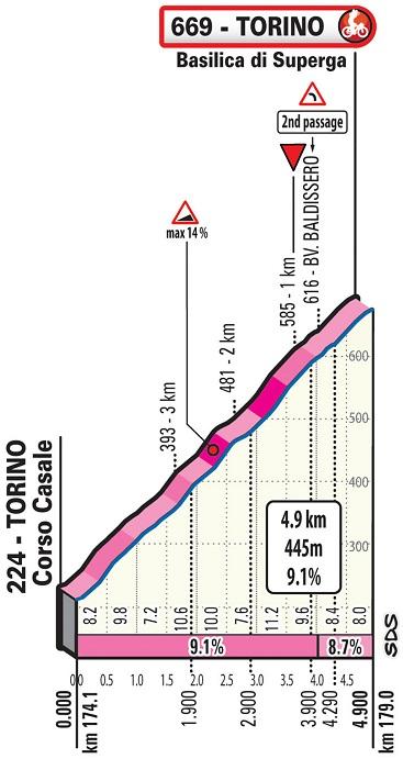 Höhenprofil Milano-Torino 2019, Schlussanstieg