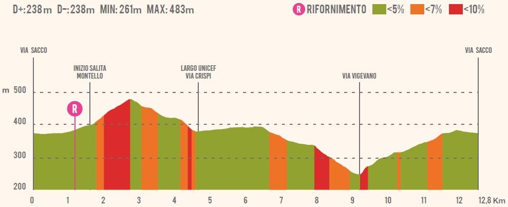 Höhenprofil Tre Valli Varesine 2019, erster Rundkurs