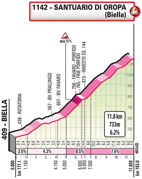 Höhenprofil Gran Piemonte 2019, Schlussanstieg