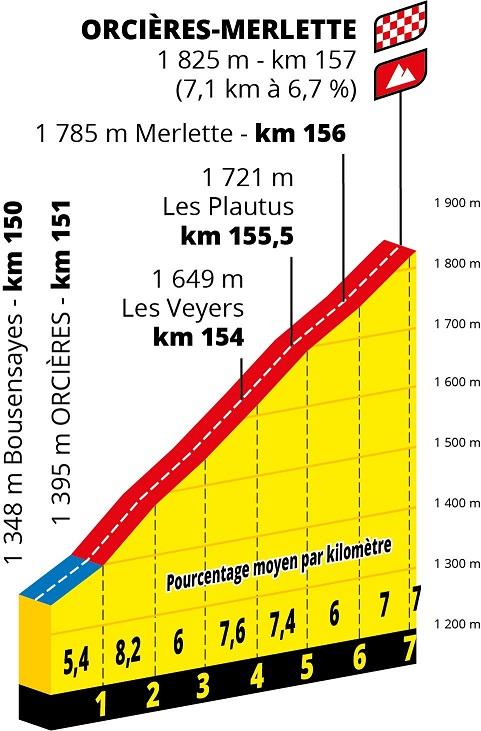 Präsentation Tour de France 2020: Profil Etappe 4, Orcières-Merlette