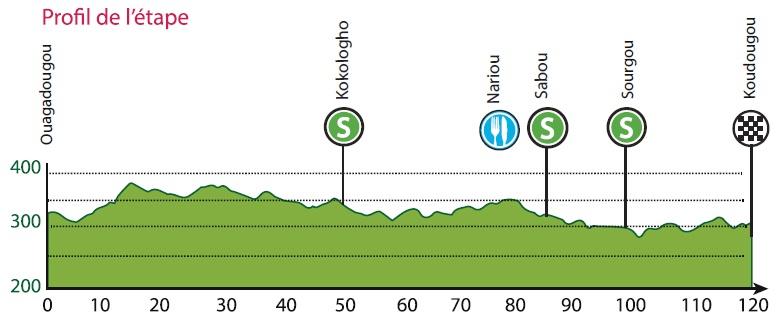Höhenprofil Tour du Faso 2019 - Etappe 6