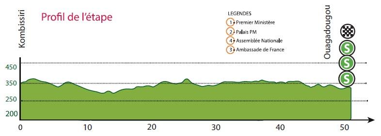 Höhenprofil Tour du Faso 2019 - Etappe 10
