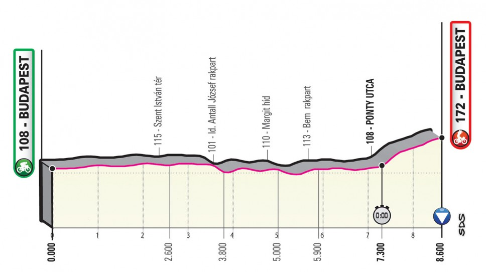 Präsentation Giro d Italia 2020: Profil Etappe 1