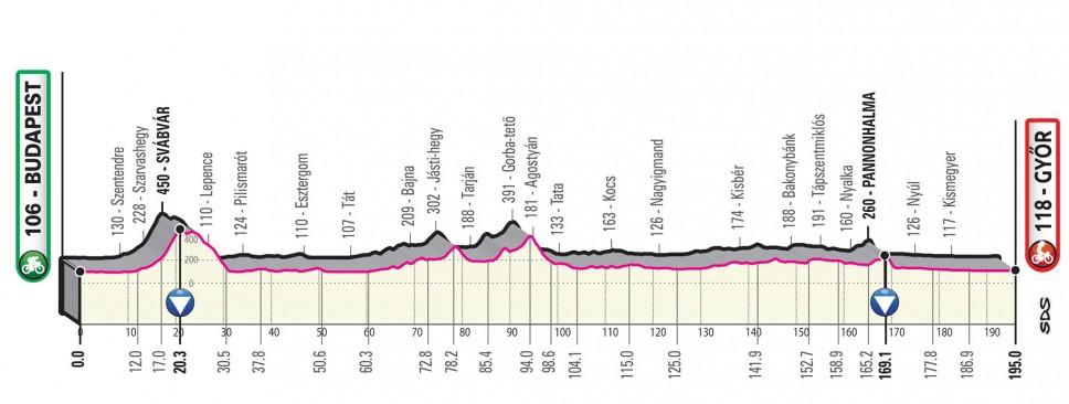 Präsentation Giro d Italia 2020: Profil Etappe 2