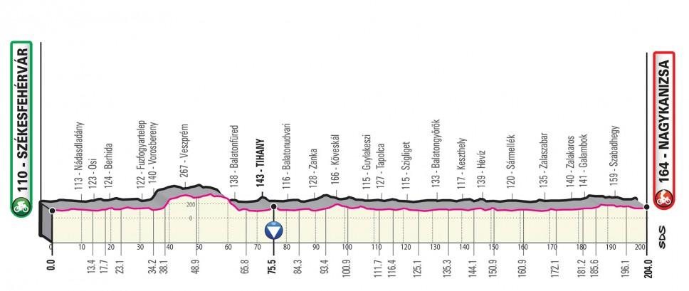 Präsentation Giro d Italia 2020: Profil Etappe 3