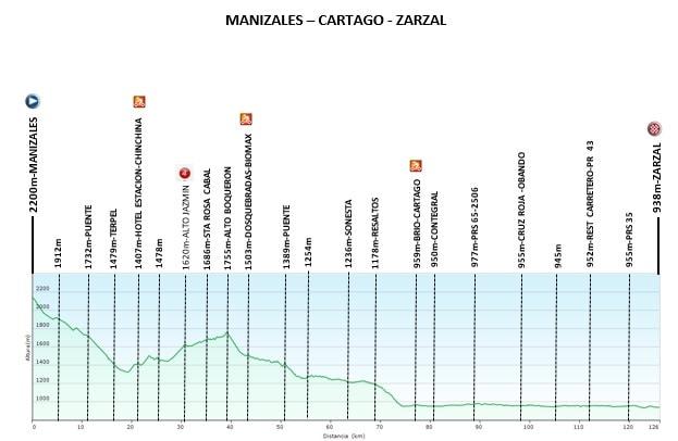 Höhenprofil Vuelta a Colombia Femenina 2019 - Etappe 1