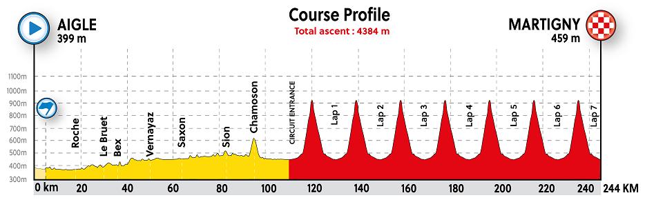 Das Profil vom Straßenrennen der Männer bei der Weltmeisterschaft in Aigle und Martigny 2020