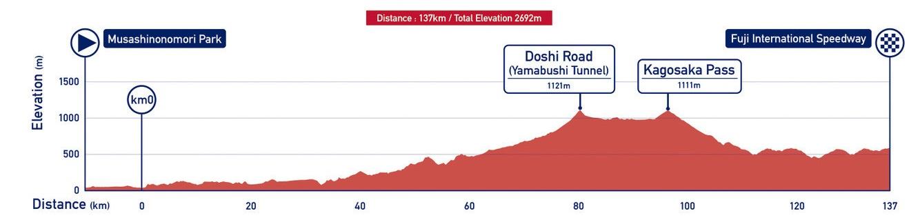 Profil vom Straßenrennen der Frauen bei den Olympischen Spielen 2020 in Tokio