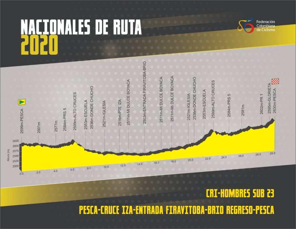 Höhenprofil Nationale Meisterschaften Kolumbien 2020 - Einzelzeitfahren Männer U23