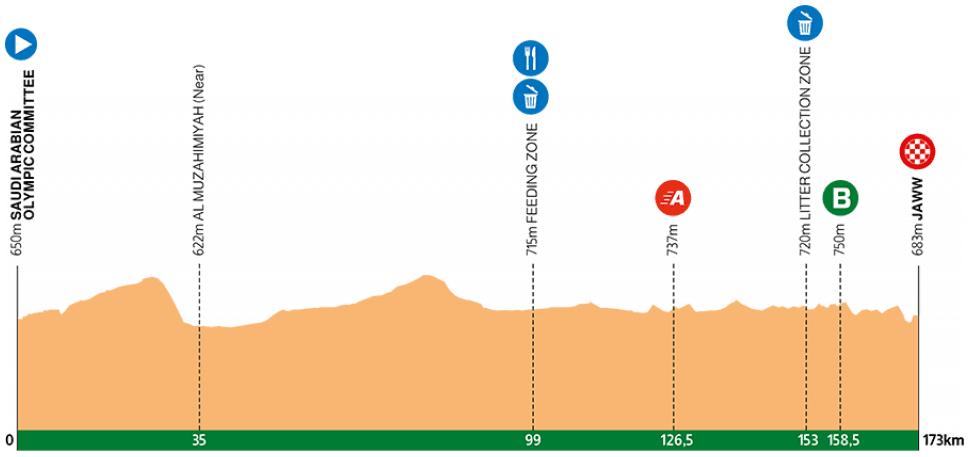 Höhenprofil Saudi Tour 2020 - Etappe 1