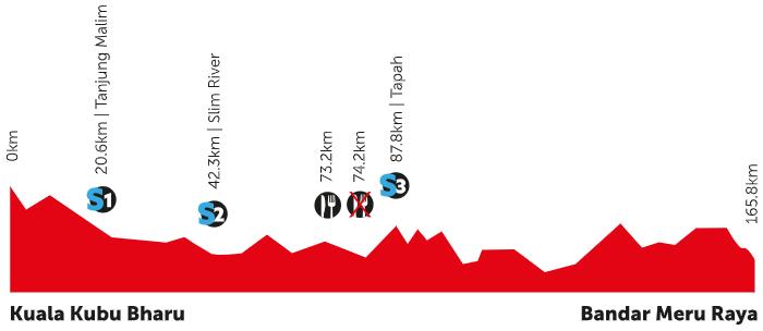 Höhenprofil Petronas Le Tour de Langkawi 2020 - Etappe 5