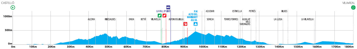Höhenprofil Volta a la Comunitat Valenciana 2020 - Etappe 1