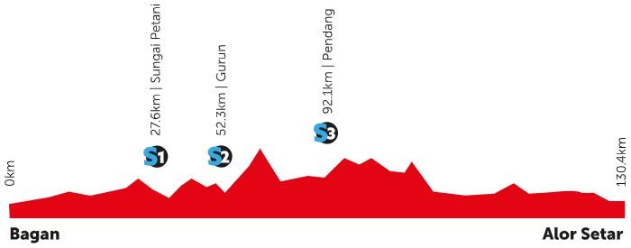 Höhenprofil Petronas Le Tour de Langkawi 2020 - Etappe 7