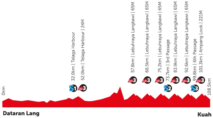 Höhenprofil Petronas Le Tour de Langkawi 2020 - Etappe 8