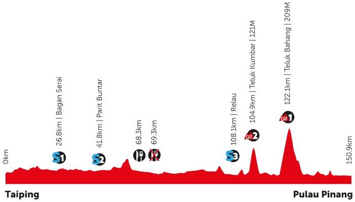 Höhenprofil Petronas Le Tour de Langkawi 2020 - Etappe 6