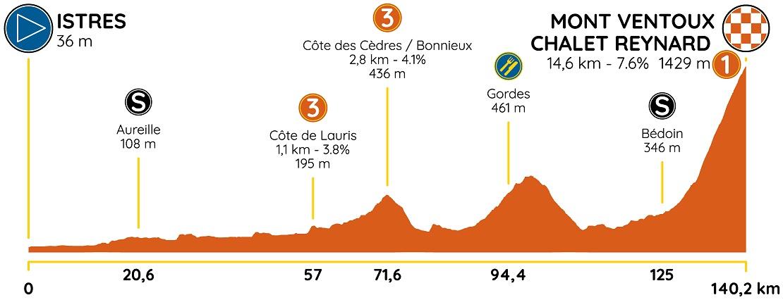 Höhenprofil Tour de la Provence 2020 - Etappe 3