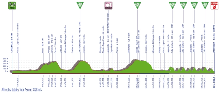 Höhenprofil Trofeo Laigueglia 2020