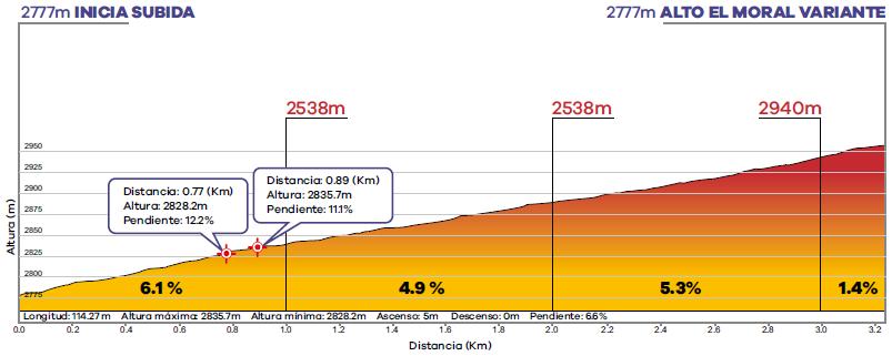 Höhenprofil Tour Colombia 2020 - Etappe 3, Alto Moral (1. Bergwertung)