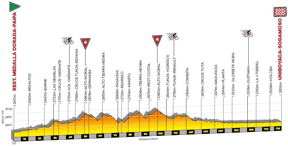 Höhenprofil Tour Colombia 2020 - Etappe 3