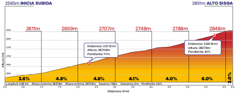 Höhenprofil Tour Colombia 2020 - Etappe 6, Alto Sisga (1. Bergwertung)