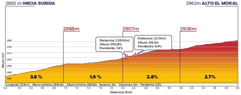 Höhenprofil Tour Colombia 2020 - Etappe 3, Alto Moral (2. Bergwertung)