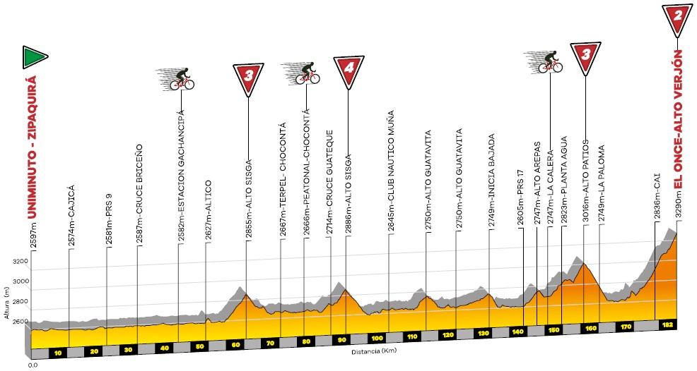 Höhenprofil Tour Colombia 2020 - Etappe 6