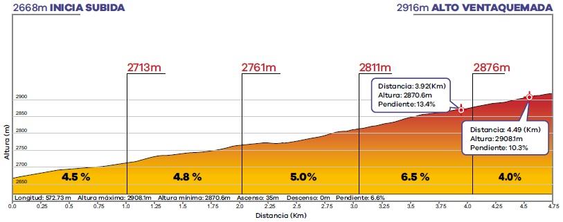 Höhenprofil Tour Colombia 2020 - Etappe 5, Alto Ventaquemada (2. Bergwertung)