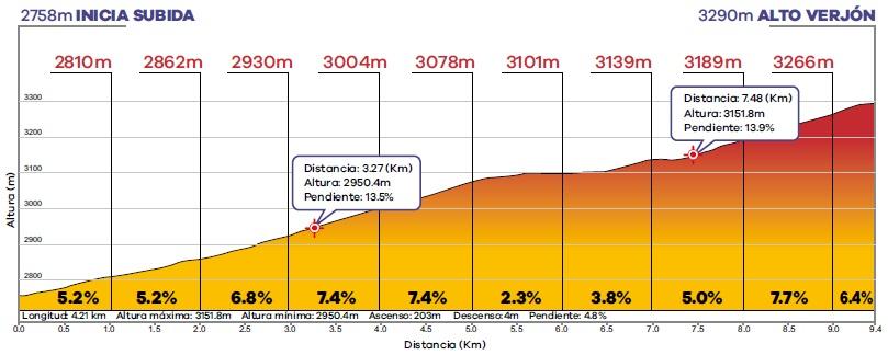 Höhenprofil Tour Colombia 2020 - Etappe 6, Alto Verjón (4. Bergwertung)
