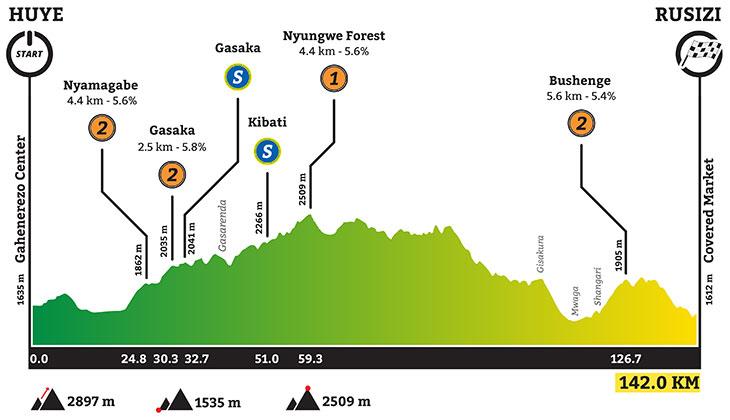 Höhenprofil Tour du Rwanda 2020 - Etappe 3