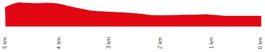 Höhenprofil Petronas Le Tour de Langkawi 2020 - Etappe 8, letzte 5 km