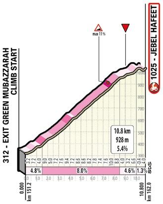 Höhenprofil UAE Tour 2020 - Etappe 3, Schlussanstieg
