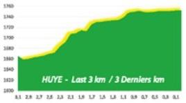 Höhenprofil Tour du Rwanda 2020 - Etappe 2, letzte 3 km