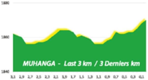Höhenprofil Tour du Rwanda 2020 - Etappe 6, letzte 3 km